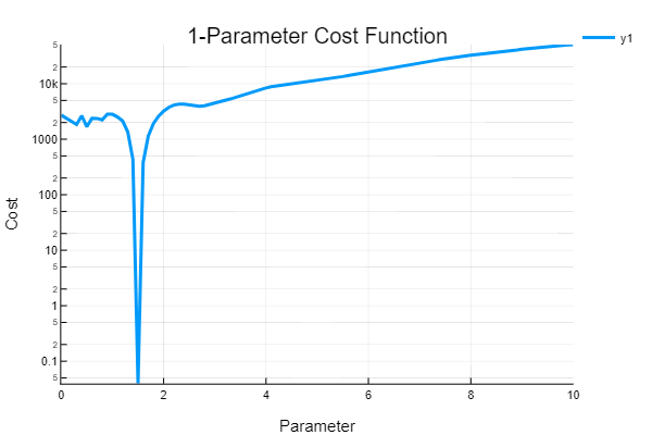 Parameter Estimation and Bayesian Analysis