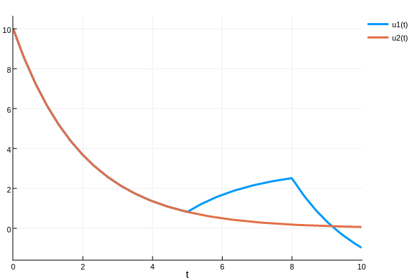 DiffEq-Specific Array Types · DifferentialEquations jl